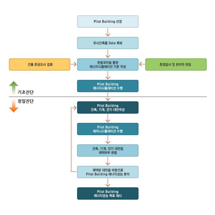 에너지시뮬레이션(종합에너지분석) 프로세스