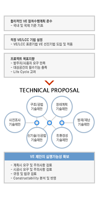VE 분석계획 및 목표설정