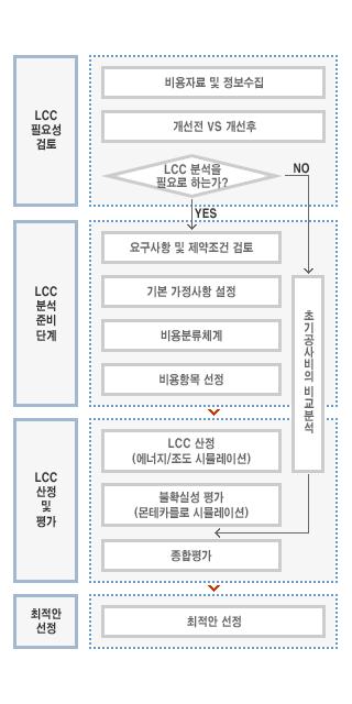 LCC 분석 프로세스