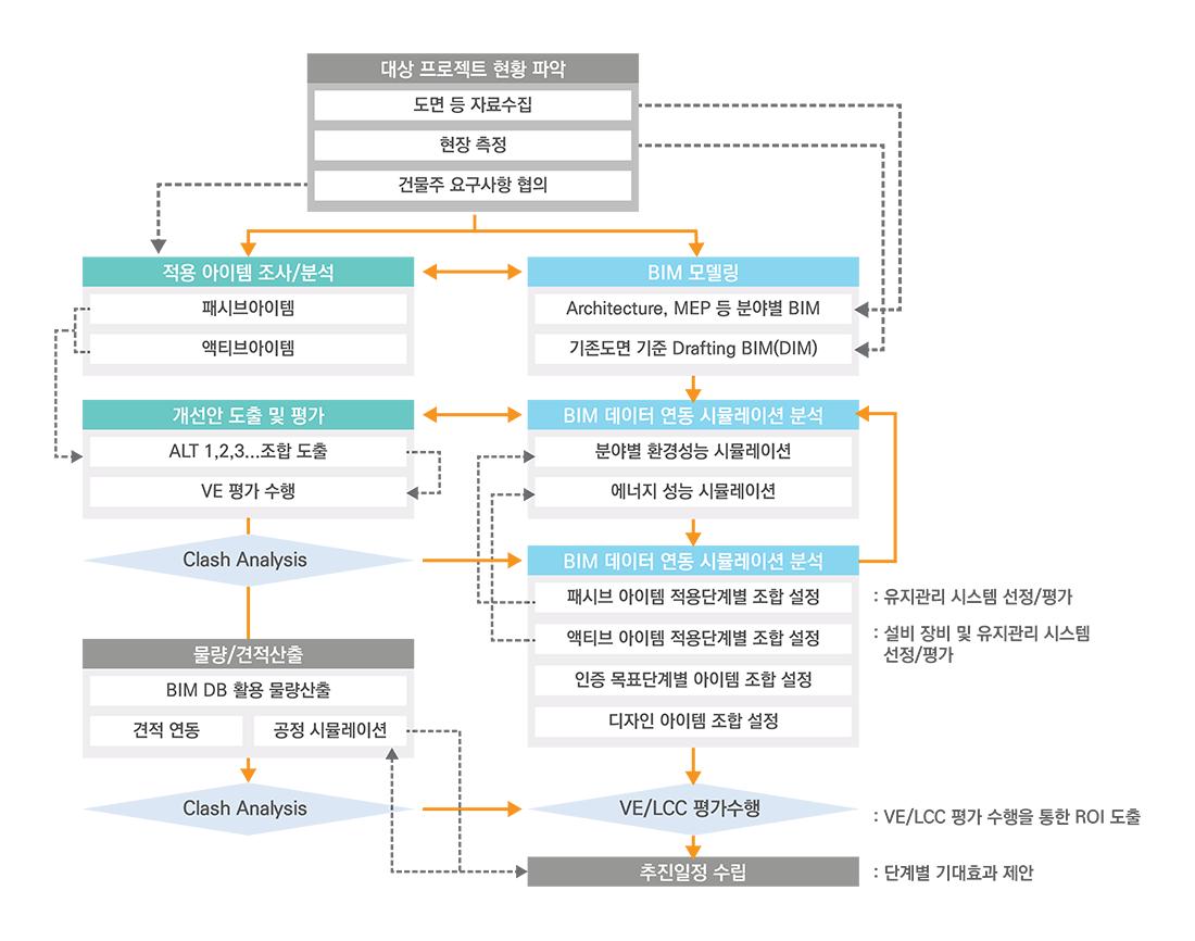 저에너지 BIM 기반 기술 연관 체계